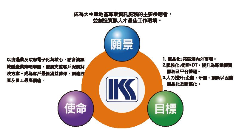 ms 之分析流程 iso标准作业流程范本 成立企业社流程 2015 cpr 流程图